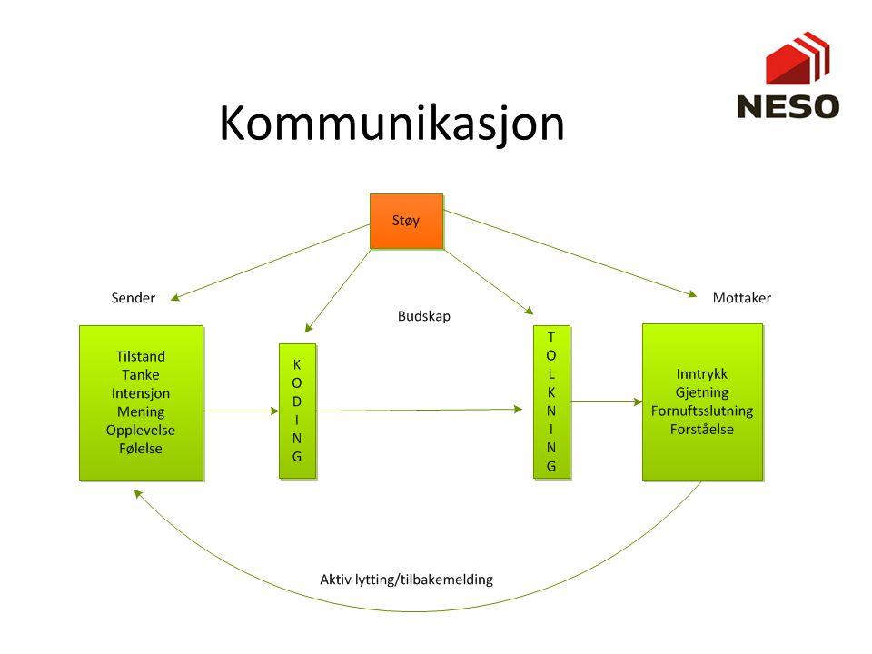 Kommunikasjon En oppsummering av det vi snakket om sist. Viktig å huske at kommunikasjon er en sammensatt og komplisert øvelse.