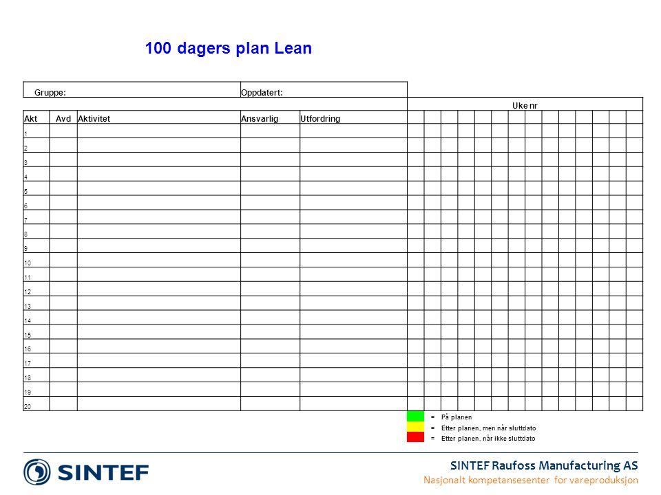 100 dagers plan Lean Gruppe: Oppdatert: Uke nr Akt Avd Aktivitet