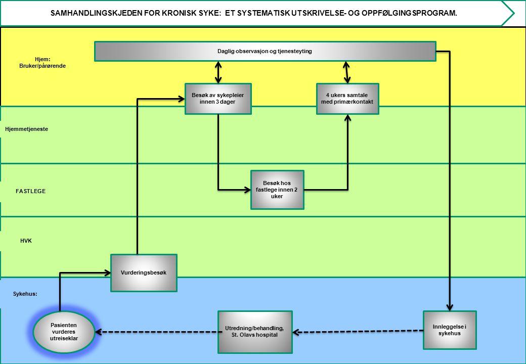 SAMHANDLINGSKJEDEN FOR KRONISK SYKE: ET SYSTEMATISK UTSKRIVELSE- OG OPPFØLGINGSPROGRAM.