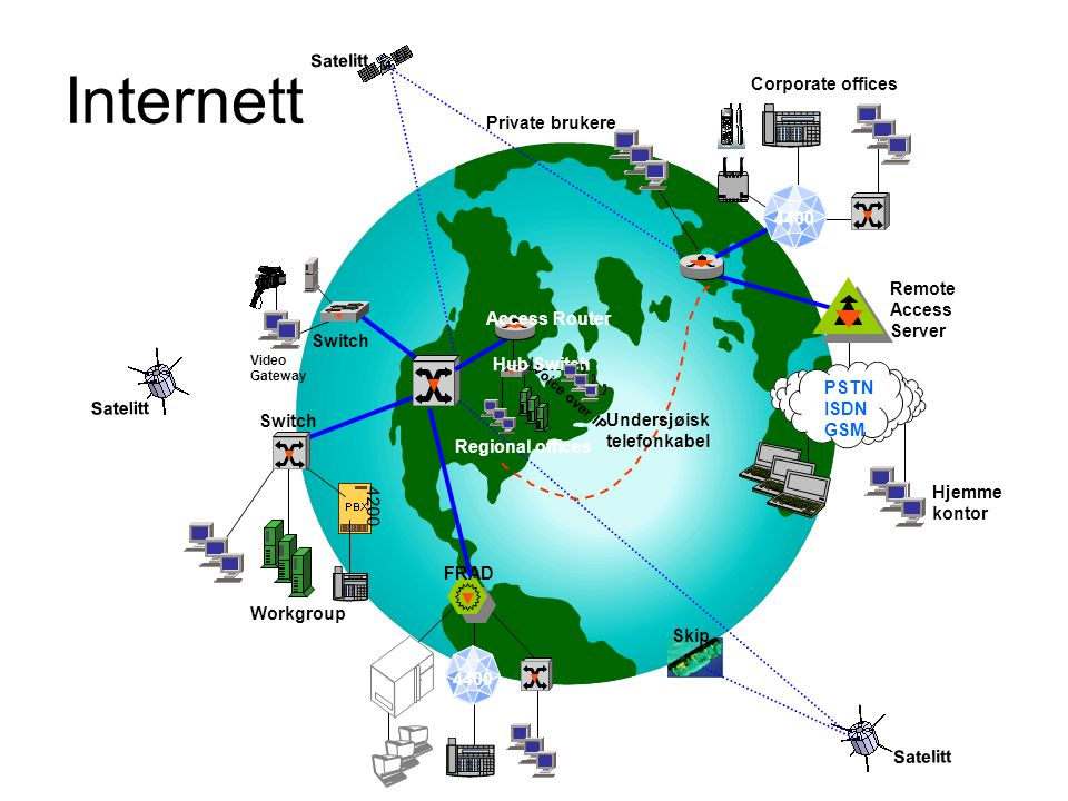 Internett Satelitt. Skip. 4400. Corporate offices. Private brukere. Video Gateway. Switch. PSTN ISDN GSM.