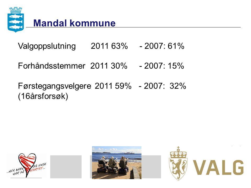 Mandal kommune Valgoppslutning 2011 63% - 2007: 61%