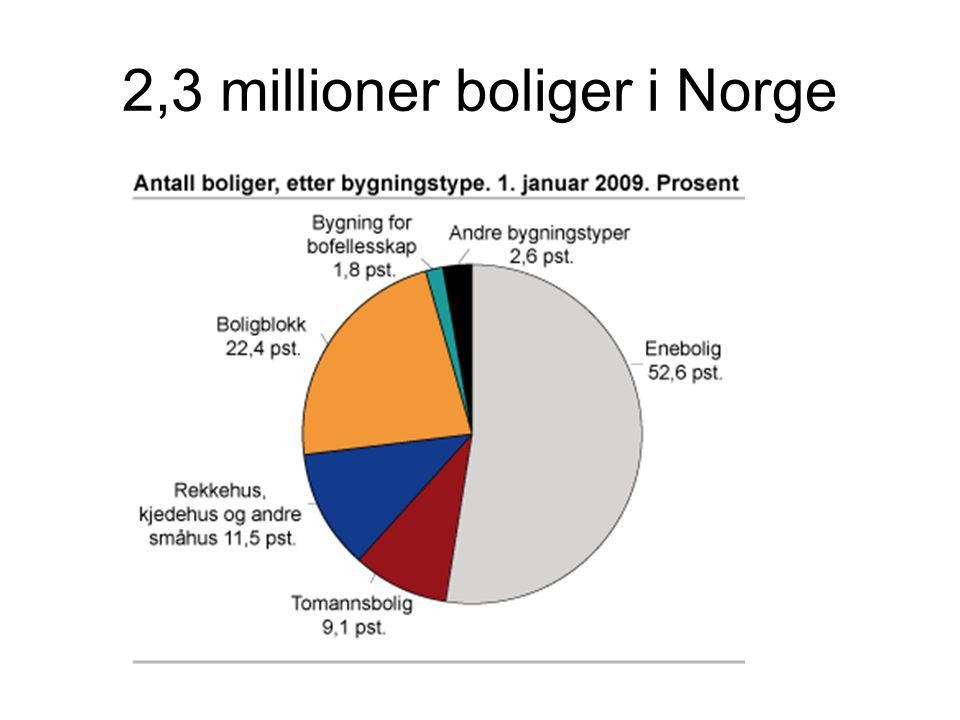 2,3 millioner boliger i Norge