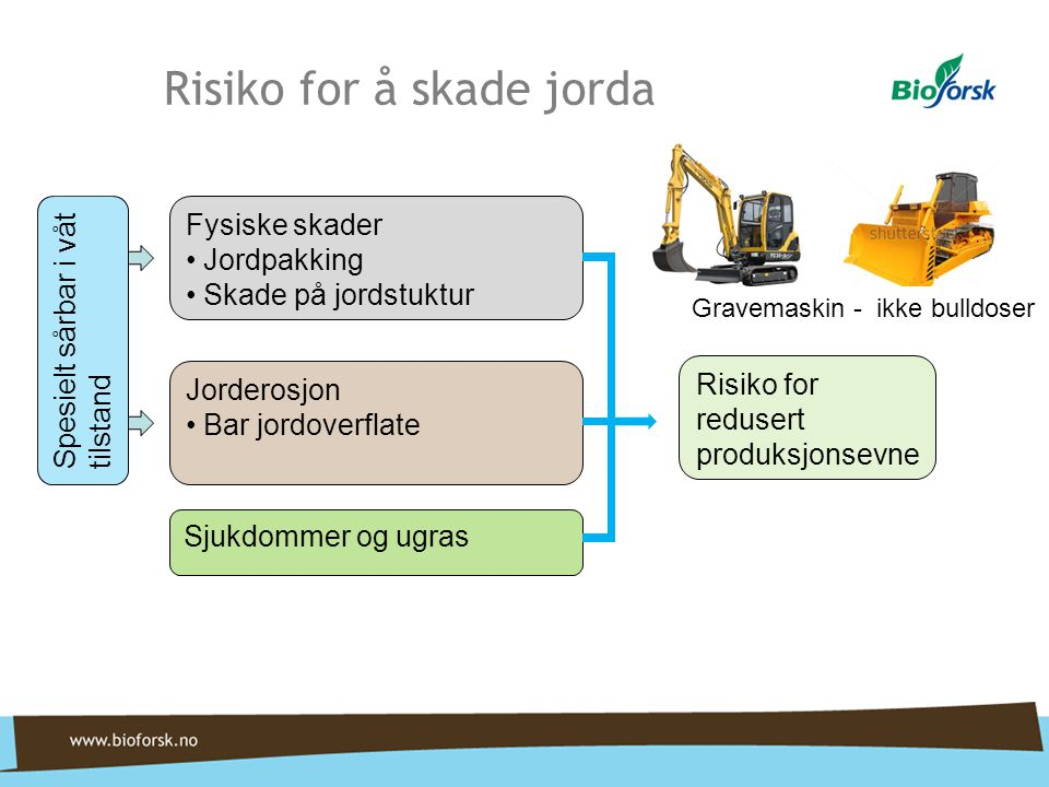 Risiko for å skade jorda