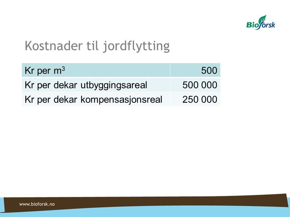 Kostnader til jordflytting