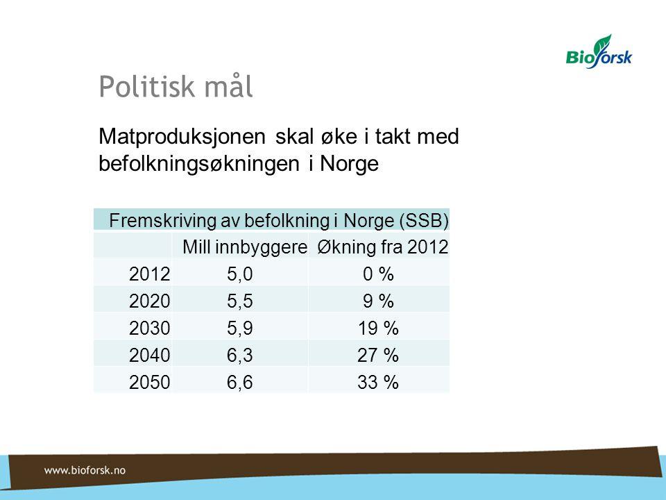 Politisk mål Matproduksjonen skal øke i takt med befolkningsøkningen i Norge. Fremskriving av befolkning i Norge (SSB)