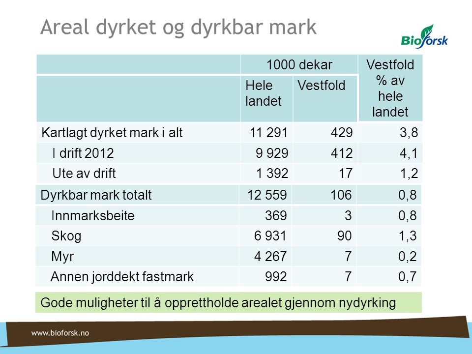 Areal dyrket og dyrkbar mark