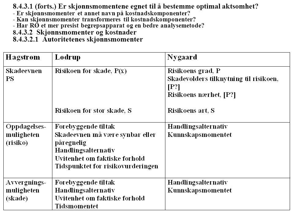 8.4.3.1 (forts.) Er skjønnsmomentene egnet til å bestemme optimal aktsomhet - Er skjønnsmomenter et annet navn på kostnadskomponenter - Kan skjønnsmomenter transformeres til kostnadskomponenter - Har RØ et mer presist begrepsapparat og en bedre analysemetode 8.4.3.2 Skjønnsmomenter og kostnader 8.4.3.2.1 Autoritetenes skjønnsmomenter