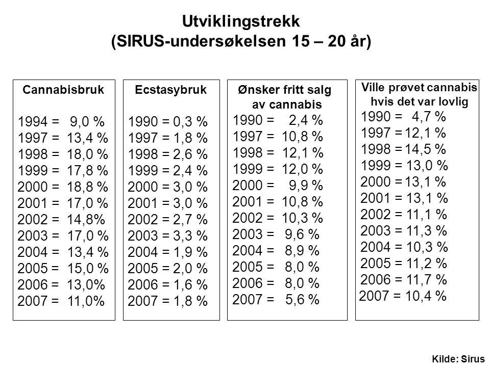 Utviklingstrekk (SIRUS-undersøkelsen 15 – 20 år)