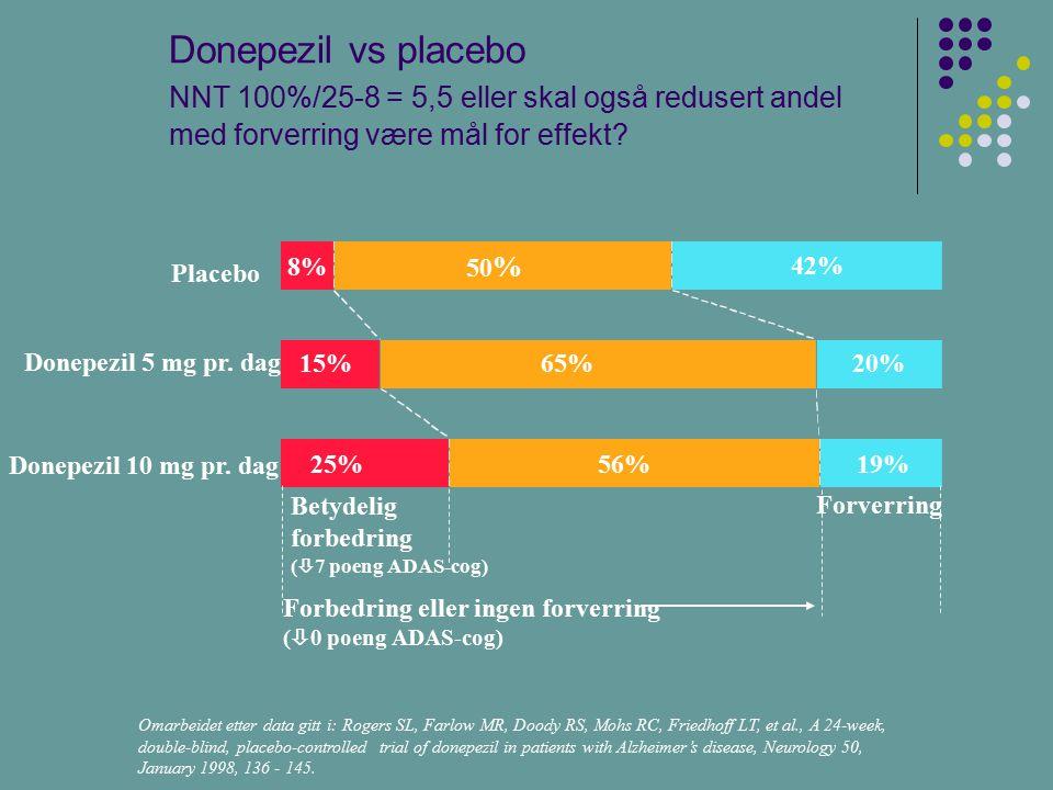 Donepezil vs placebo NNT 100%/25-8 = 5,5 eller skal også redusert andel med forverring være mål for effekt