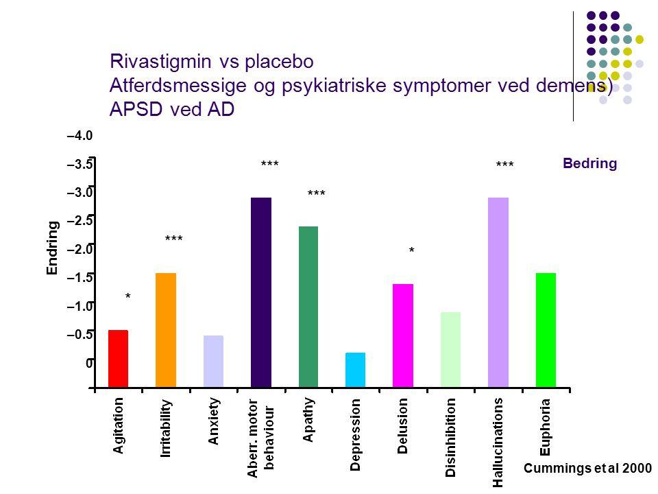 Rivastigmin vs placebo Atferdsmessige og psykiatriske symptomer ved demens) APSD ved AD