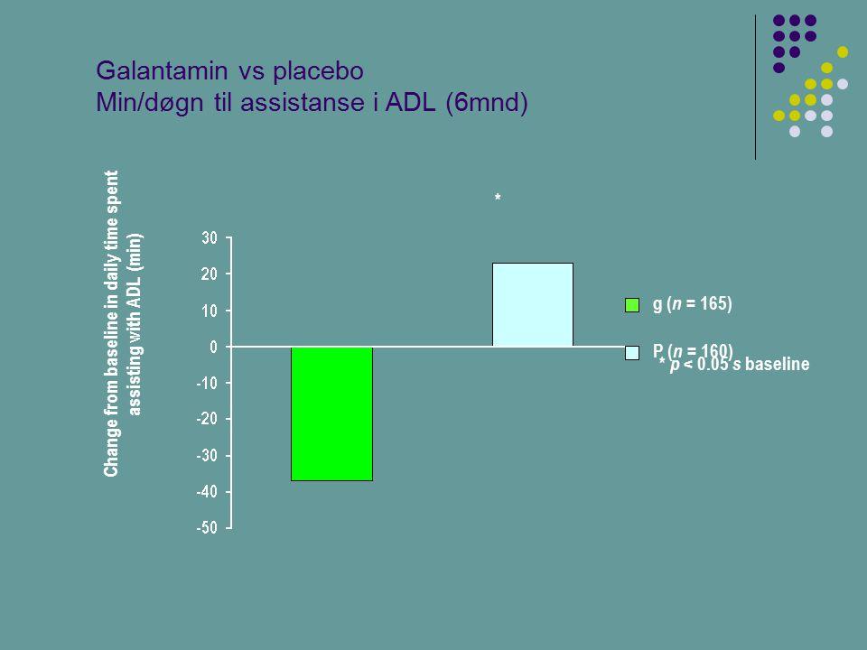 Galantamin vs placebo Min/døgn til assistanse i ADL (6mnd)