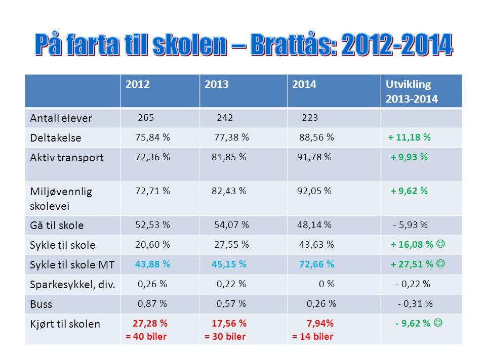 På farta til skolen – Brattås: 2012-2014