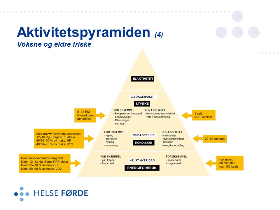 Aktivitetspyramiden (4) Voksne og eldre friske
