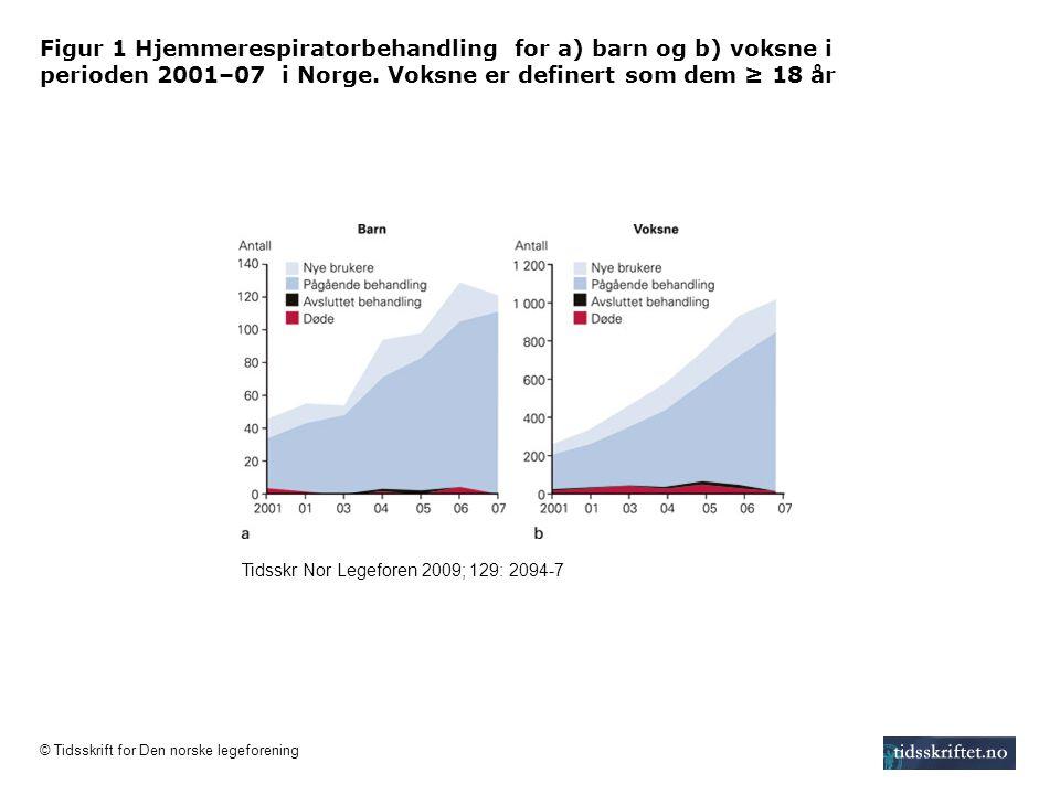 Figur 1 Hjemmerespiratorbehandling for a) barn og b) voksne i perioden 2001–07 i Norge. Voksne er definert som dem ≥ 18 år