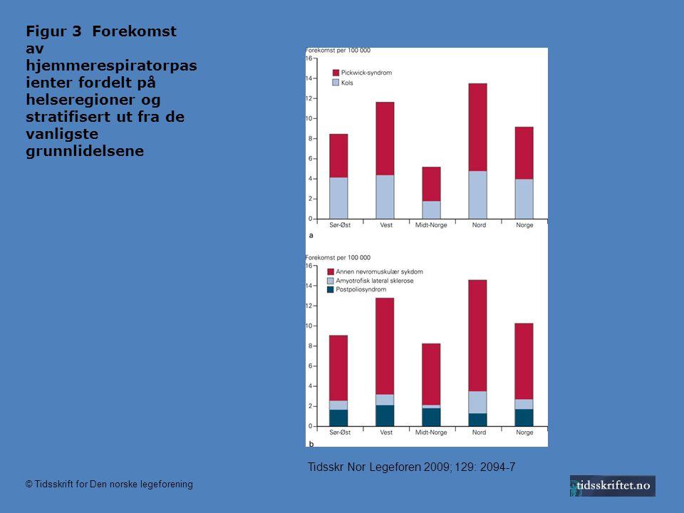Figur 3 Forekomst av hjemmerespiratorpasienter fordelt på helseregioner og stratifisert ut fra de vanligste grunnlidelsene