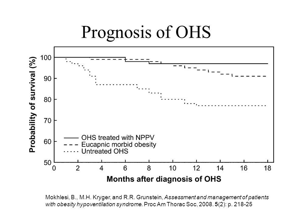 Prognosis of OHS Hvorfor behandle OHS OHS har høy mortalitet, spes relatert til akutt kardiopulmonal dekompensasjon og kardiovaskulære hendelser.