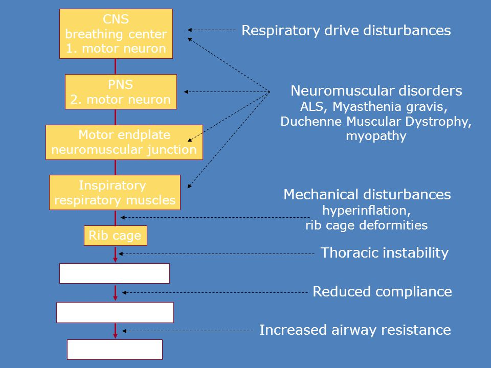 Respiratory drive disturbances