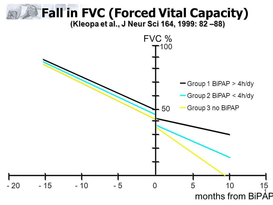 Fall in FVC (Forced Vital Capacity)