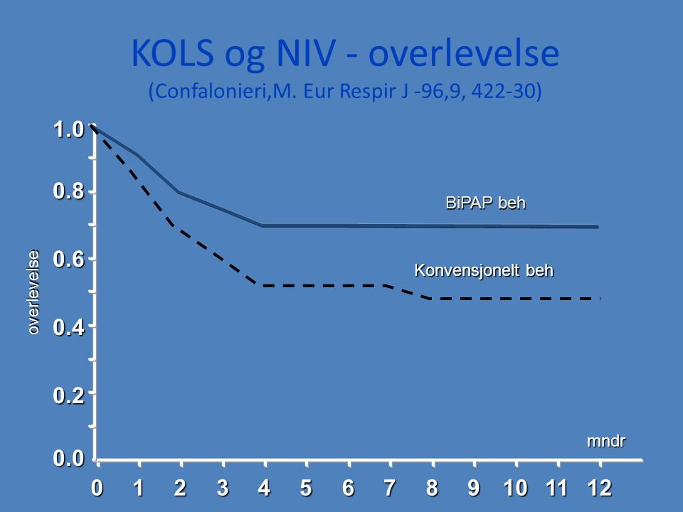 KOLS og NIV - overlevelse (Confalonieri,M. Eur Respir J -96,9, 422-30)