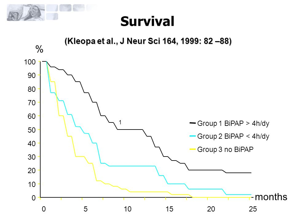 (Kleopa et al., J Neur Sci 164, 1999: 82 –88)