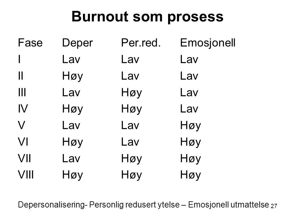 Burnout som prosess Fase Deper Per.red. Emosjonell I Lav Lav Lav