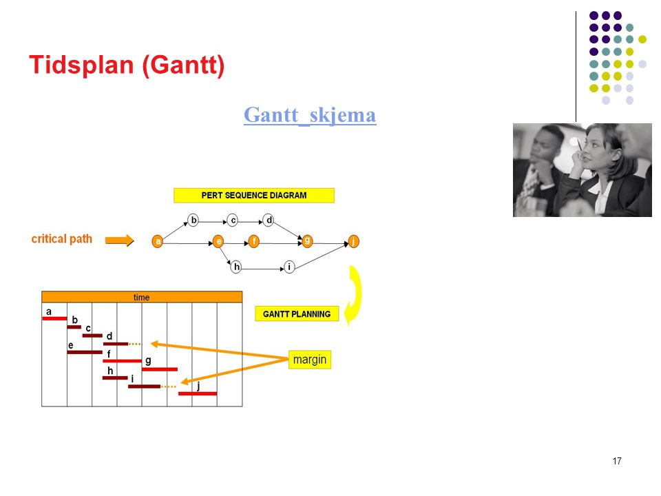 Tidsplan (Gantt) Gantt_skjema © A. M. Al-Araki, HiO