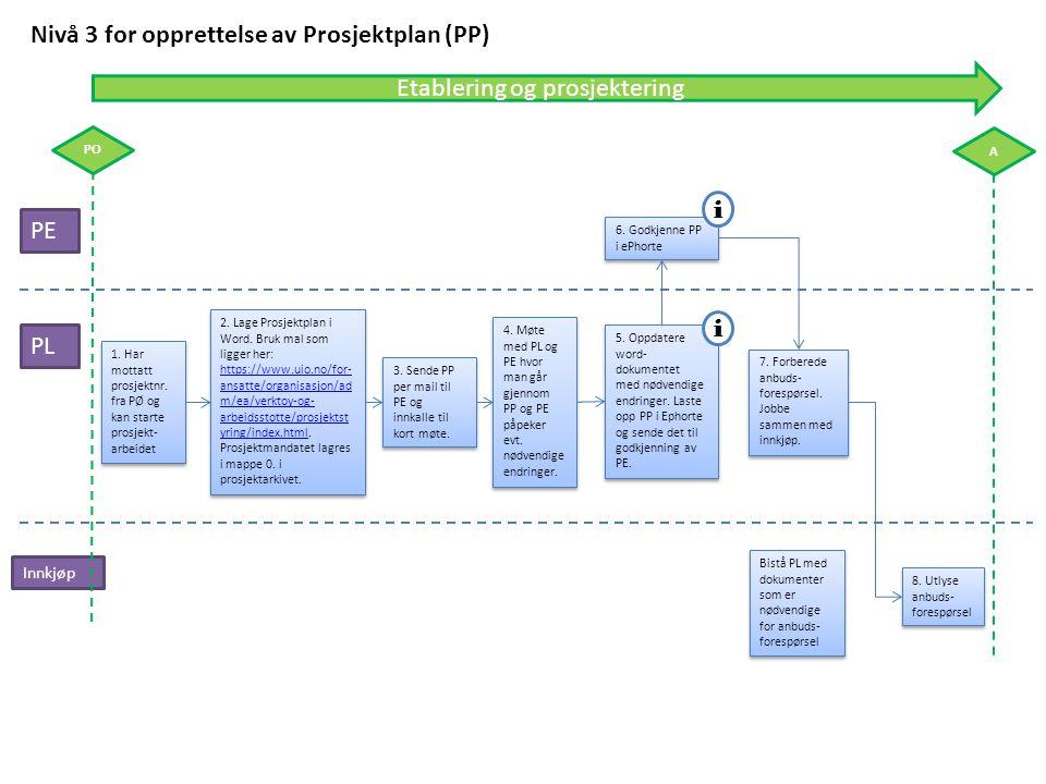 Etablering og prosjektering