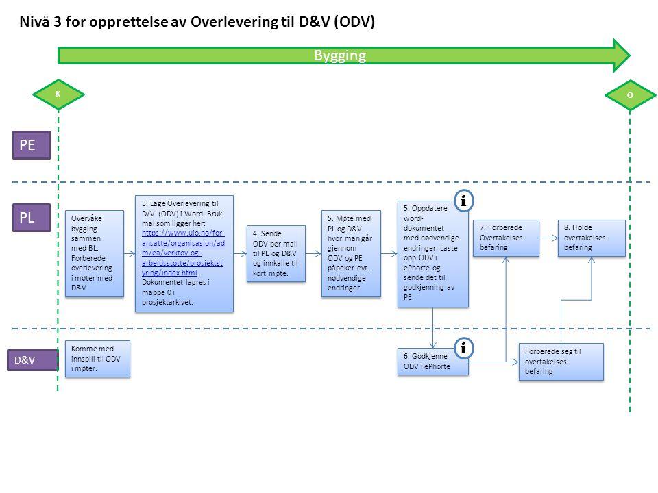 Nivå 3 for opprettelse av Overlevering til D&V (ODV)