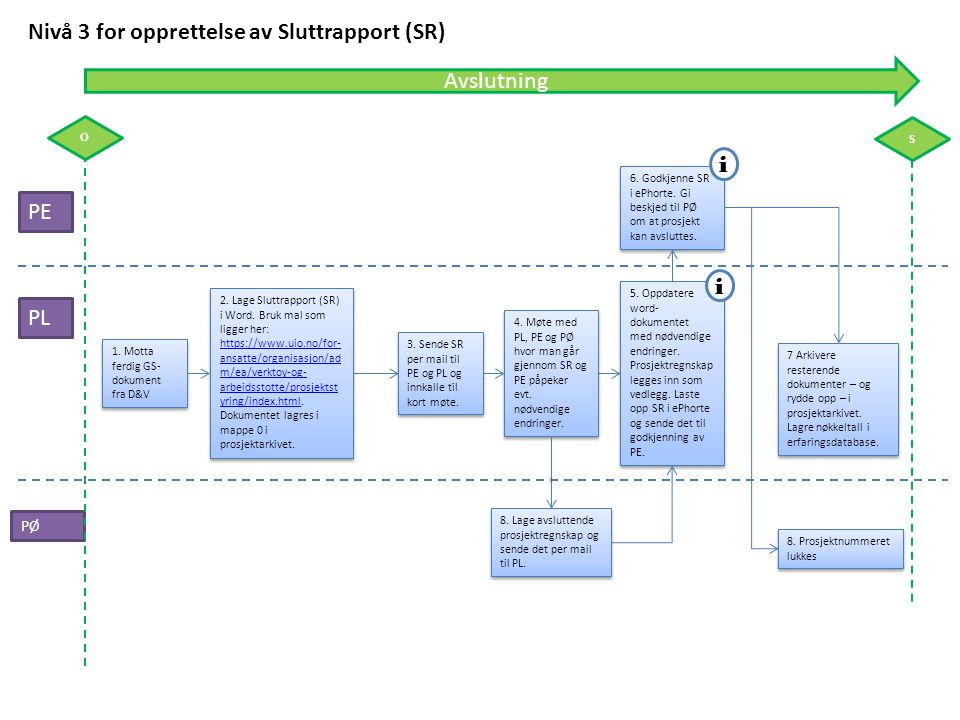Nivå 3 for opprettelse av Sluttrapport (SR)
