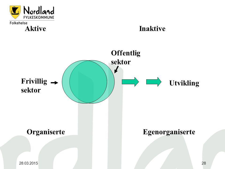 Aktive Inaktive Offentlig sektor Frivillig sektor Utvikling