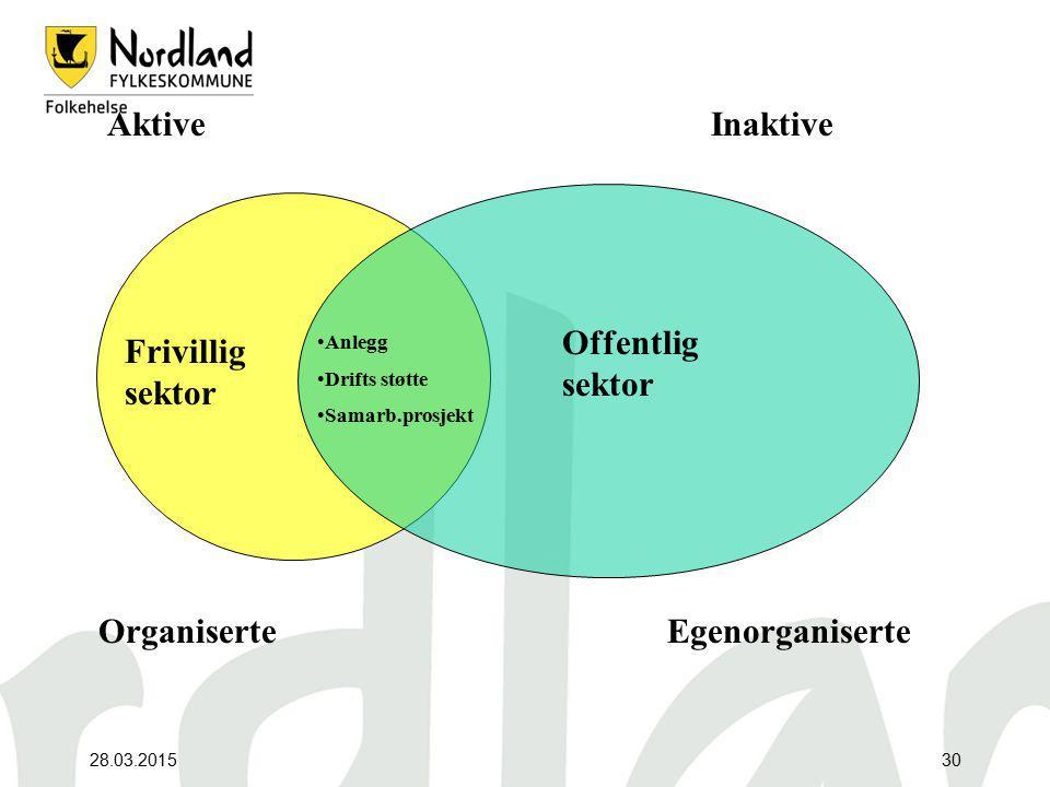 Aktive Inaktive Offentlig sektor Frivillig sektor Organiserte