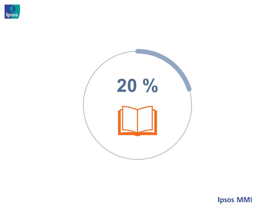 20 % 20 prosent leser ikke bøker, 30 prosent kjøper ikke bøker
