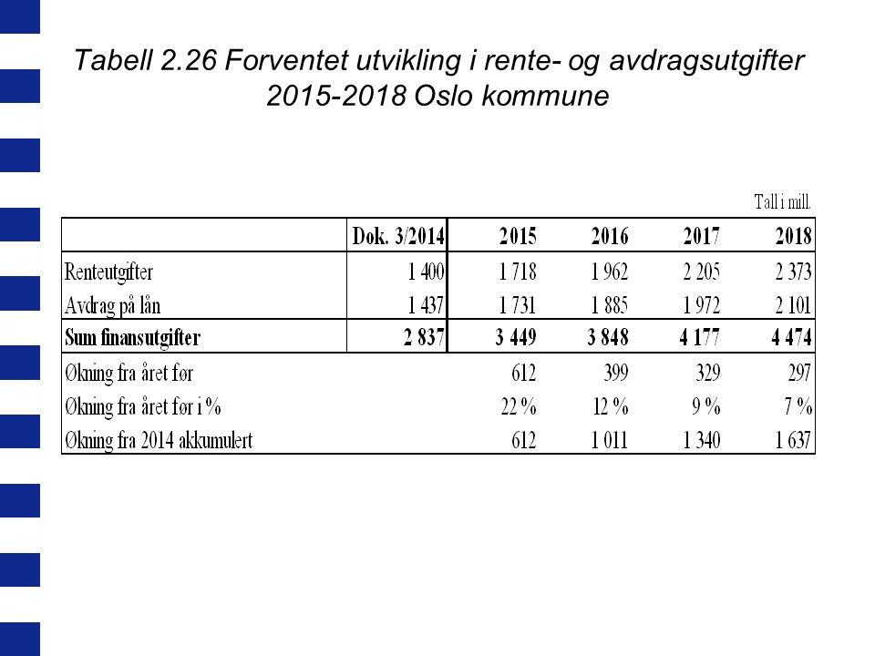 Tabell 2.26 Forventet utvikling i rente- og avdragsutgifter 2015-2018 Oslo kommune