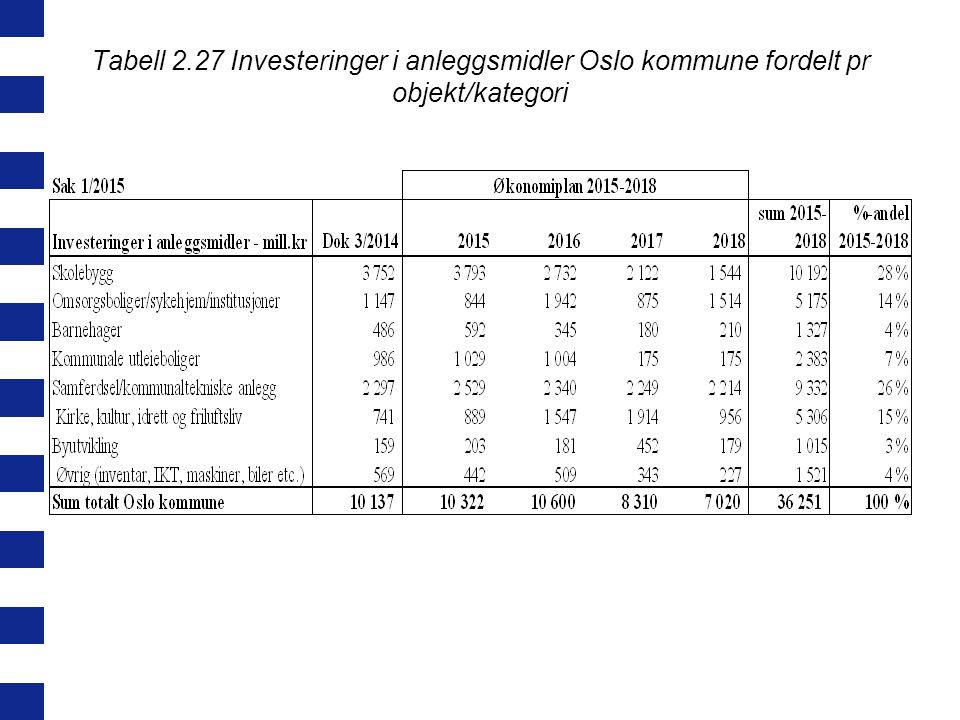 Tabell 2.27 Investeringer i anleggsmidler Oslo kommune fordelt pr objekt/kategori