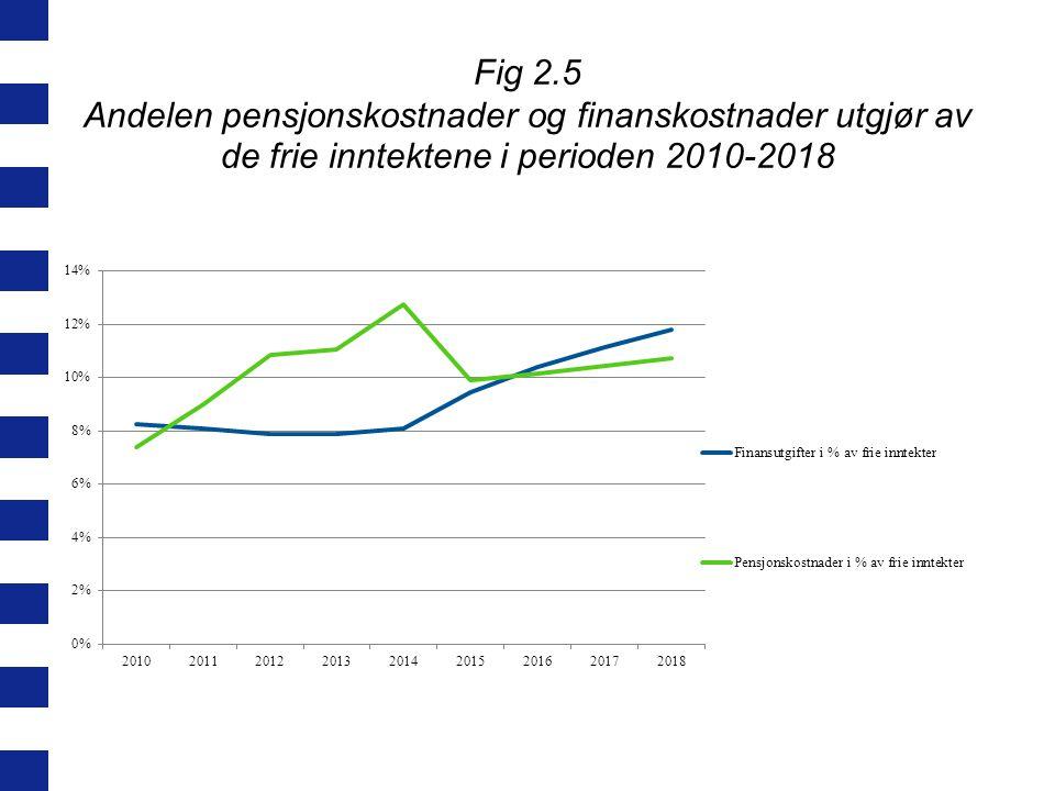 Fig 2.5 Andelen pensjonskostnader og finanskostnader utgjør av de frie inntektene i perioden 2010-2018