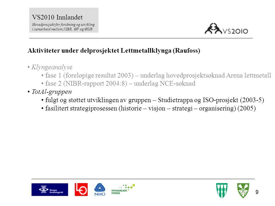 Aktiviteter under delprosjektet Lettmetallklynga (Raufoss)