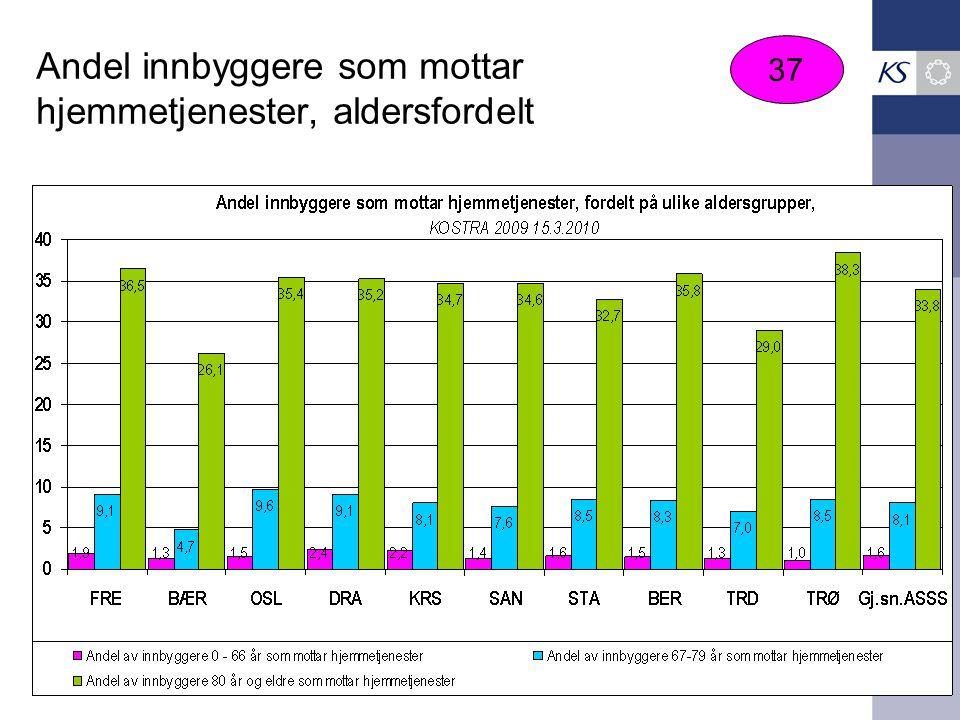 Andel innbyggere som mottar hjemmetjenester, aldersfordelt