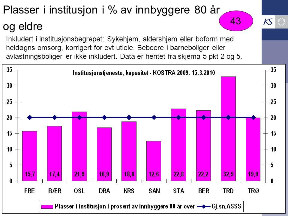 Plasser i institusjon i % av innbyggere 80 år og eldre