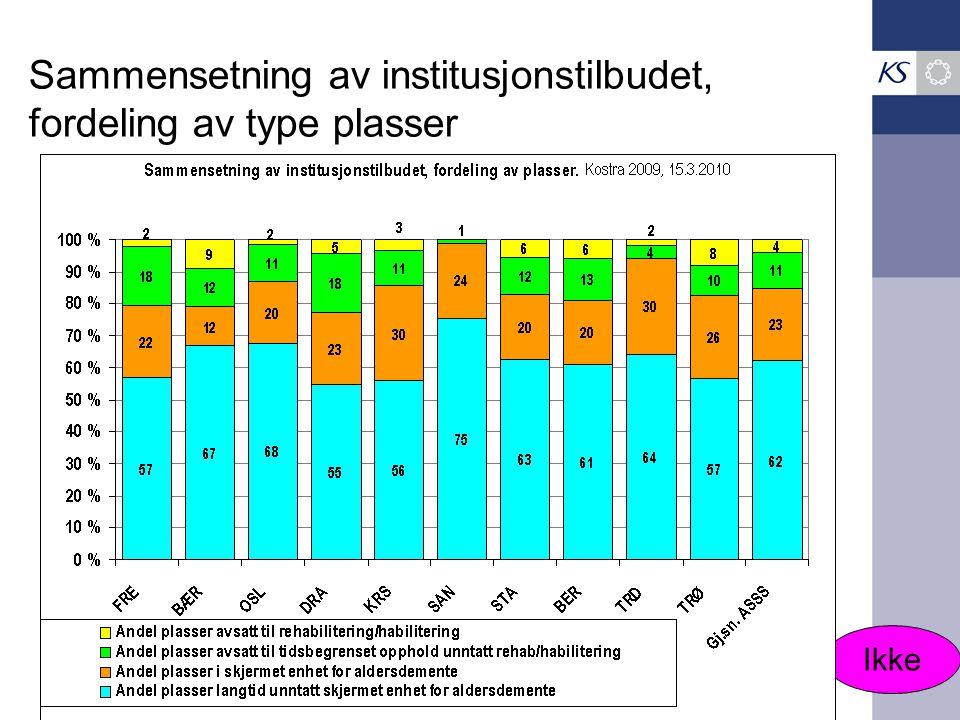 Sammensetning av institusjonstilbudet, fordeling av type plasser