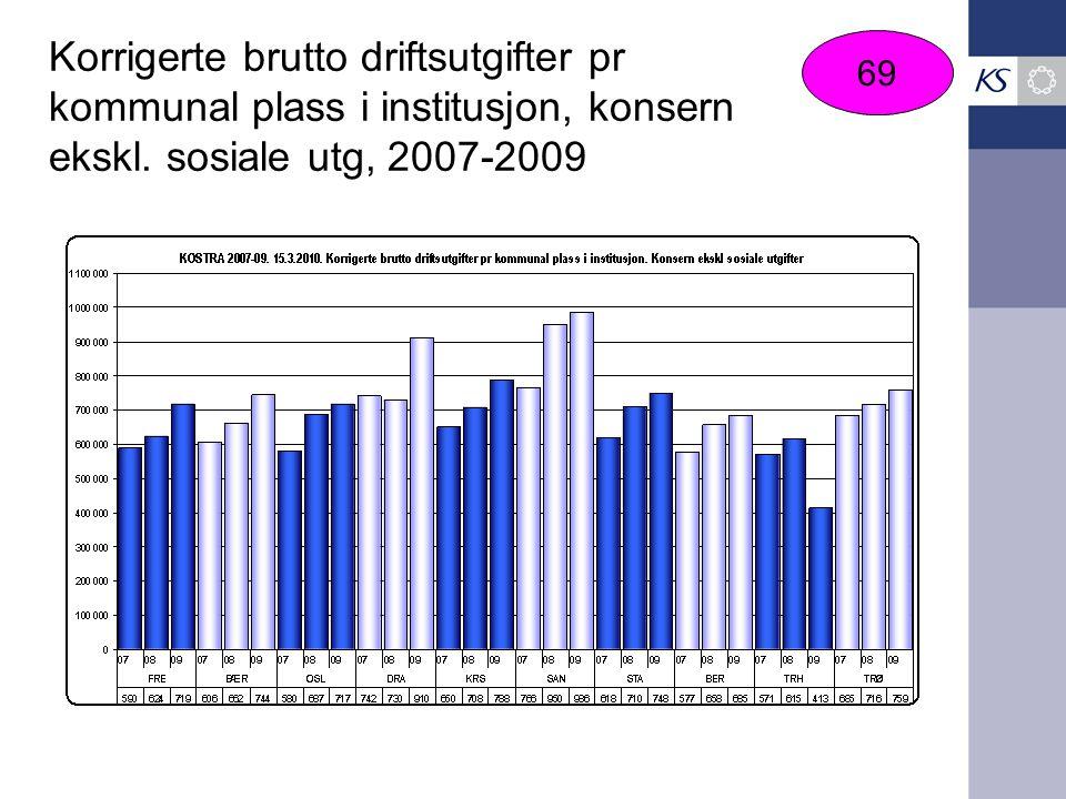 Korrigerte brutto driftsutgifter pr kommunal plass i institusjon, konsern ekskl. sosiale utg, 2007-2009