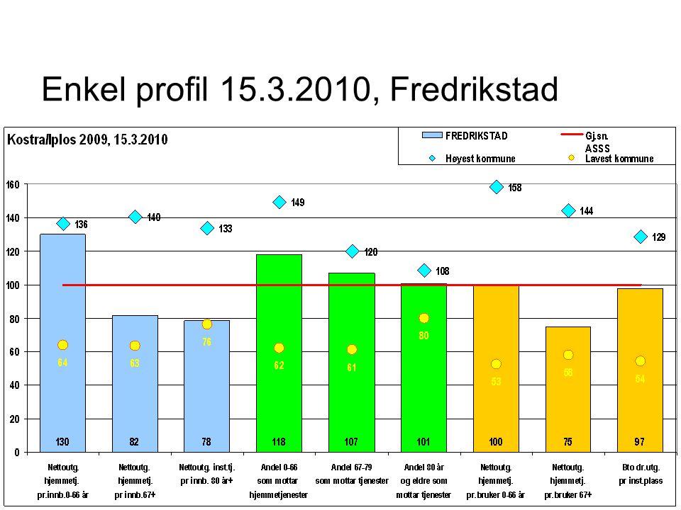 Enkel profil 15.3.2010, Fredrikstad