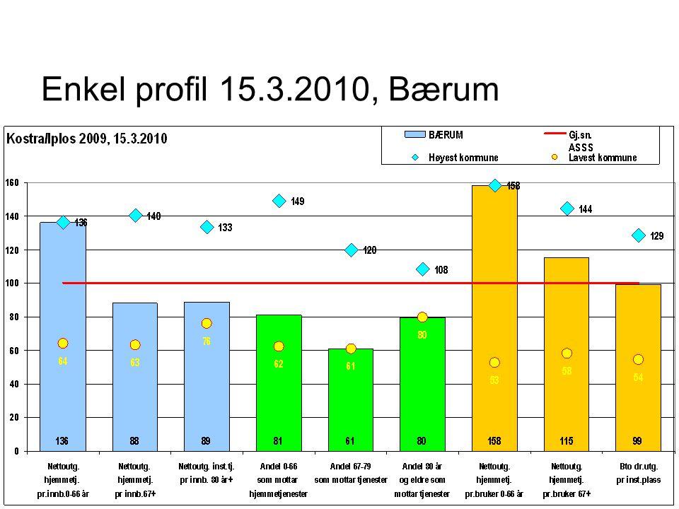 Enkel profil 15.3.2010, Bærum