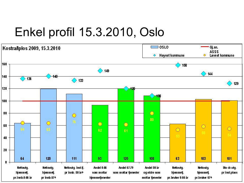 Enkel profil 15.3.2010, Oslo