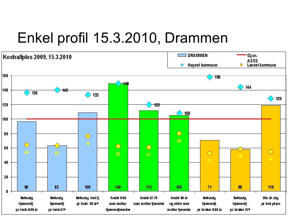 Enkel profil 15.3.2010, Drammen