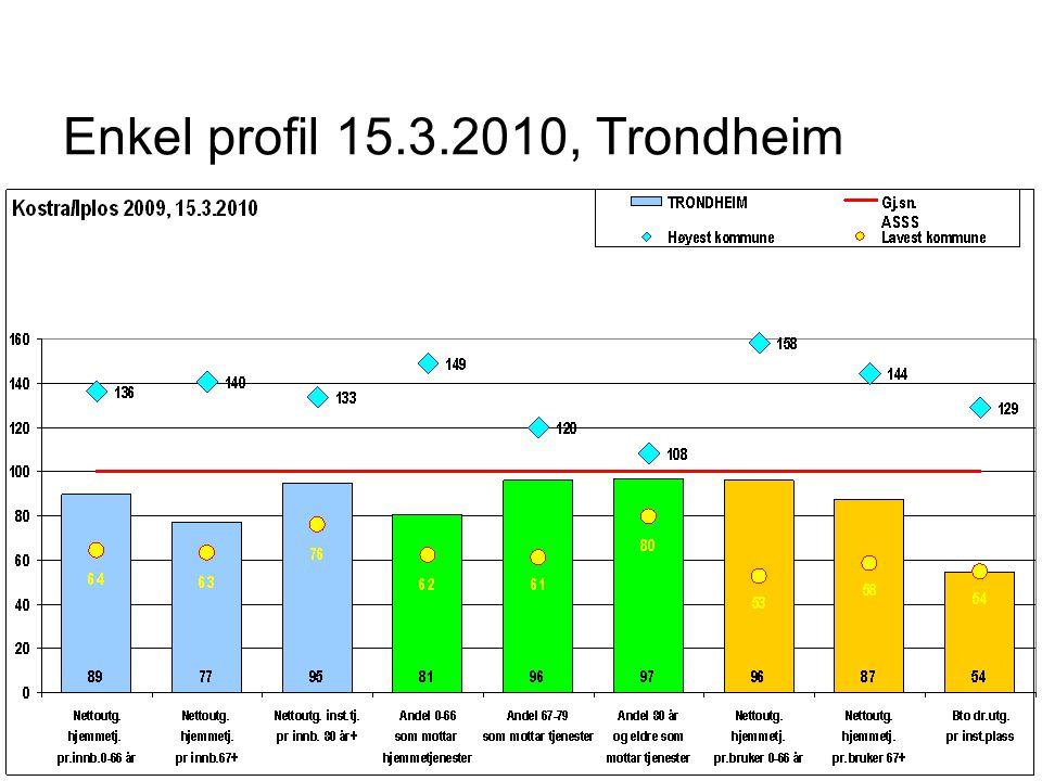 Enkel profil 15.3.2010, Trondheim