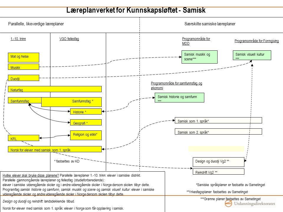 Læreplanverket for Kunnskapsløftet - Samisk