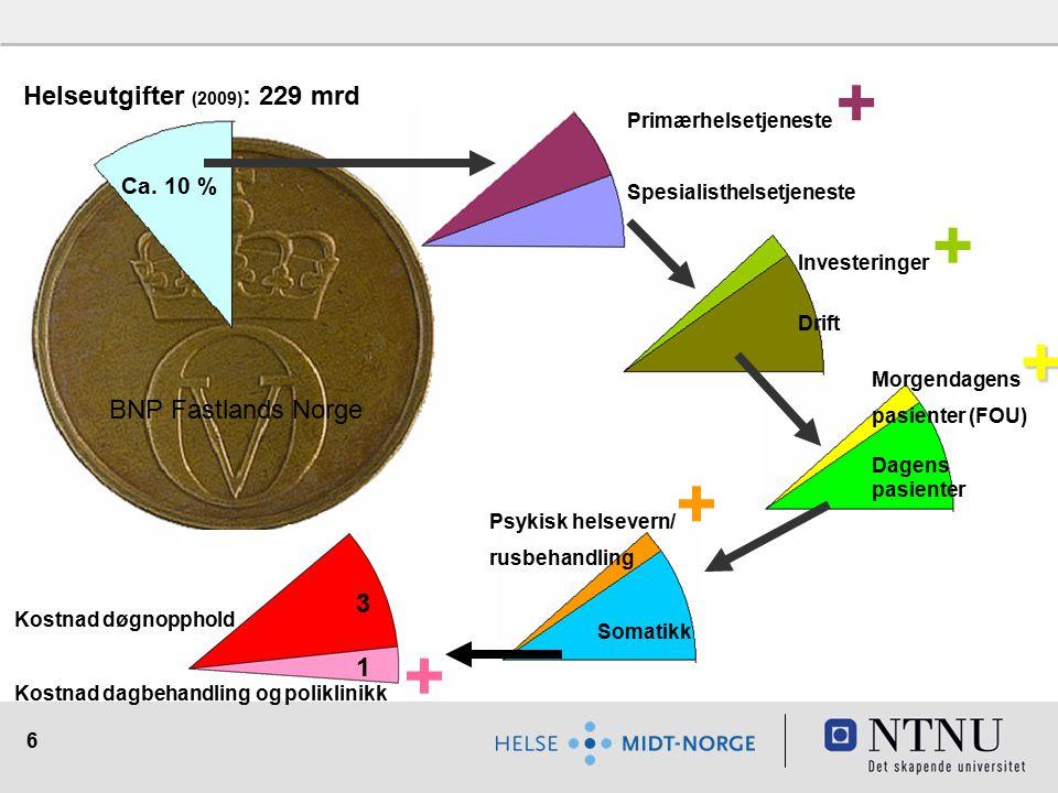 Helseutgifter (2009): 229 mrd BNP Fastlands Norge 3 1 Ca. 10 %