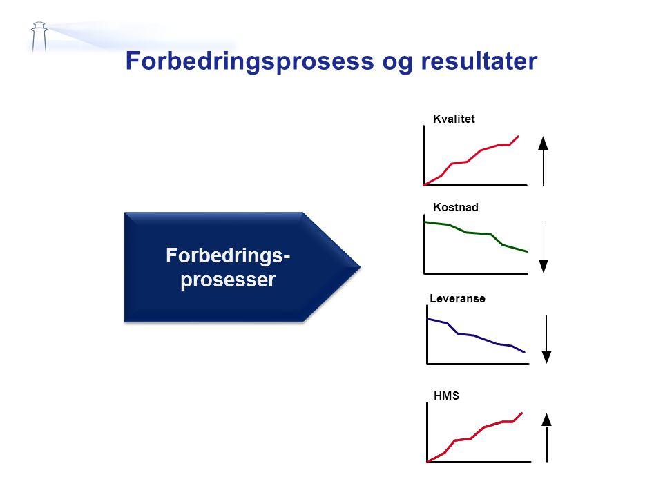 Forbedringsprosess og resultater