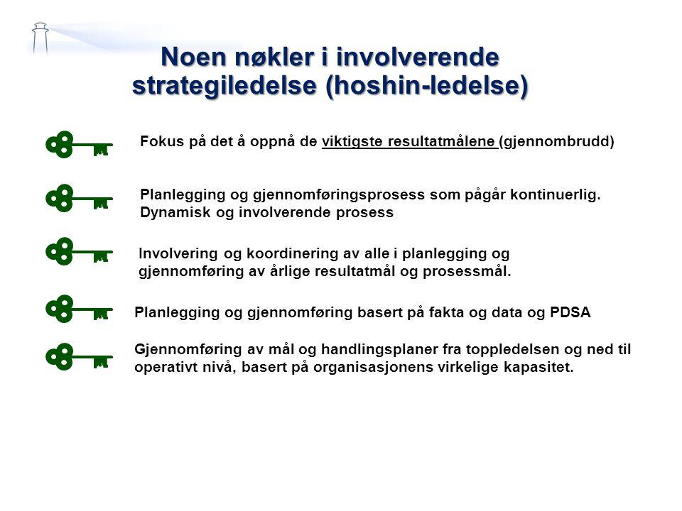 Noen nøkler i involverende strategiledelse (hoshin-ledelse)