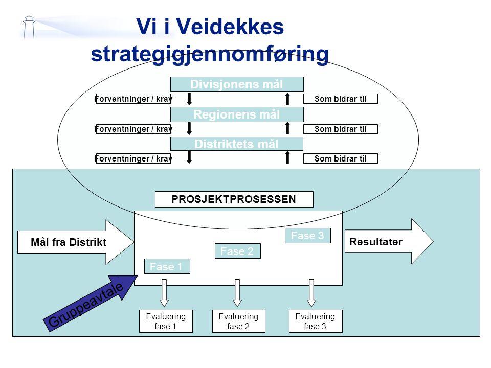 Vi i Veidekkes strategigjennomføring